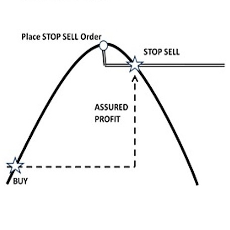stop loss order