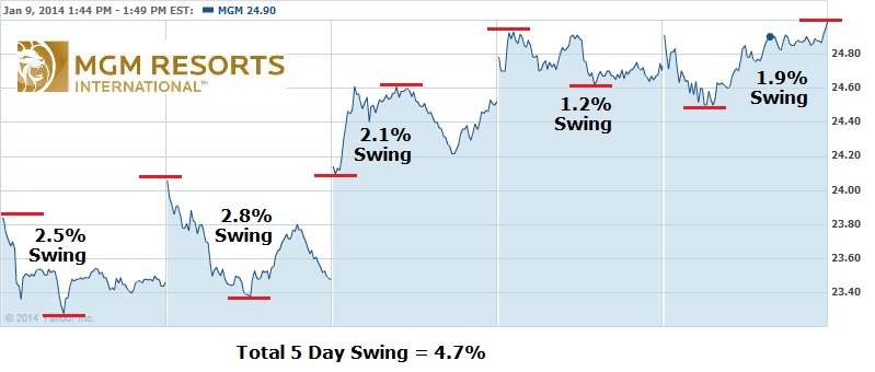 MGM Stock Volatility