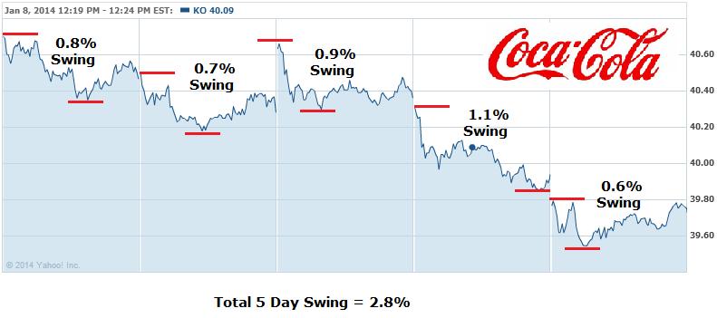 Coke Stock Volatility