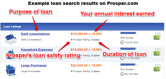 how to become a lender on prosper